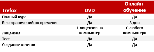 trefox_licensing_russian